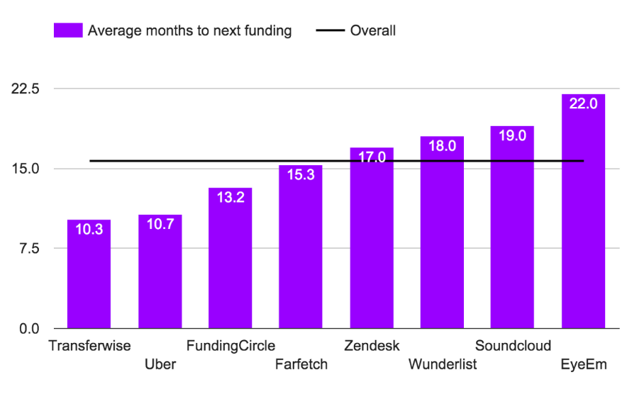 average_seed_round_funding