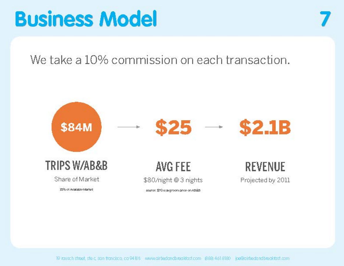 airbnb business model pitch deck
