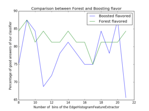 plot_classifiers_comparison