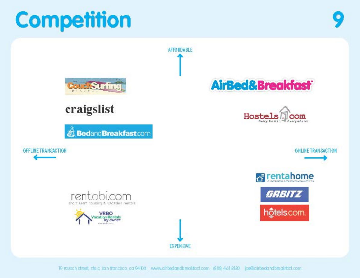 airbnb competition